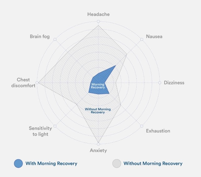 A chart showing the benefits of Morning Recovery